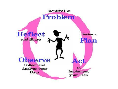 Clip art diagram of action research process