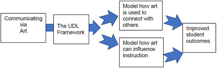 Diagram of how art can be used with UDL to improve student outcomes